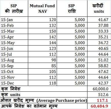mutual fund SIP in hindi म्यूच्यूअल फण्ड सिप क्या है benefits फायदे