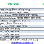 PPF interest rate PPF की ब्याज दर