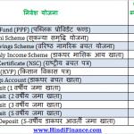 PPF interest rate PPF की ब्याज दर