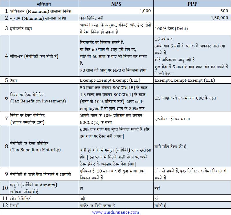 NPS vs PPF PPF vs NPS hindi एनपीएस पीपीएफ निवेश