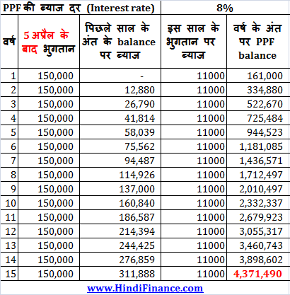 How is PPF interest calculated