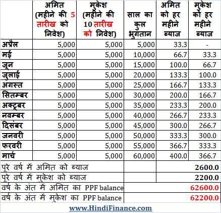 How is PPF interest calculated MONTHLY INVESTMENT 3