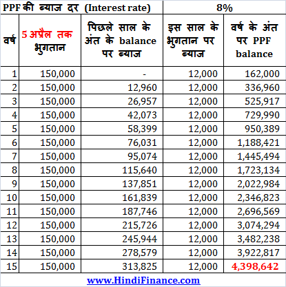 PPF interest calculation 1