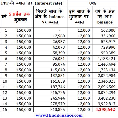 PPF interest calculation 1