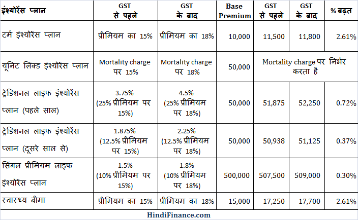 Impact of GST on life insurance premium