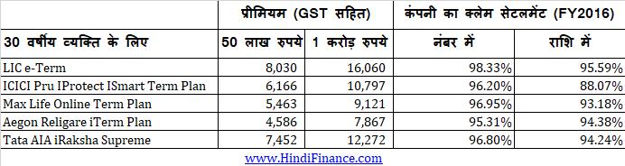 best term insurance plan hindi premium calculator टर्म इंश्योरेंस क्या है ऑनलाइन टर्म प्लान