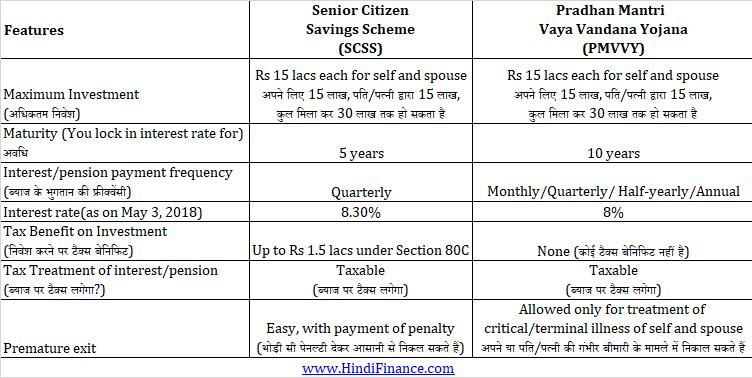 PMVVY in hindi Pradhan Mantri Vaya Vandana Yojana vs Senior Citizen savings scheme SCSS प्रधानमंत्री वय वंदना योजना