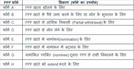 PPF complete information PPF खाते के बारे में पूरी जानकारी 1