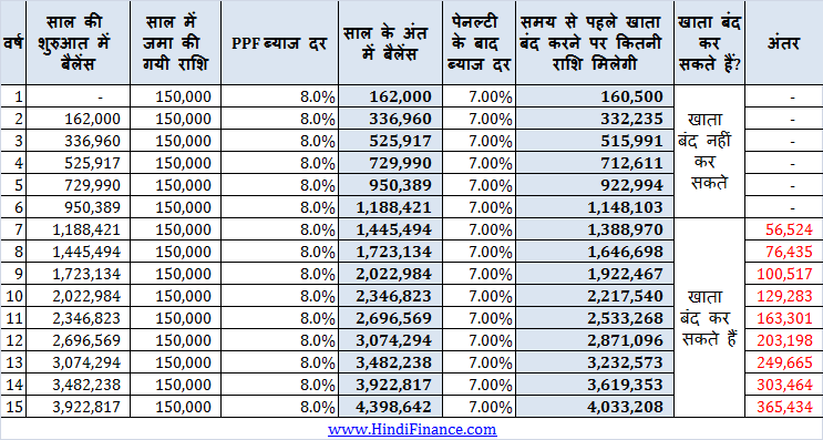 PPF account closure after 5 years PPF account band karna hai