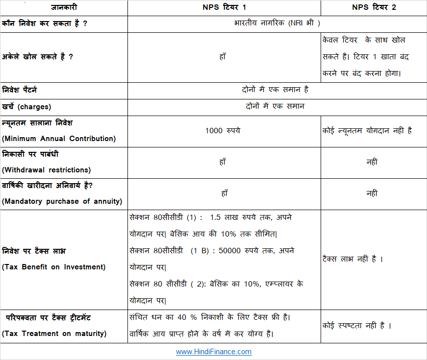 nps tier 1 nps tier 2 hindi difference एनपीएस टियर 1 vs. एनपीएस टियर 2 खाता