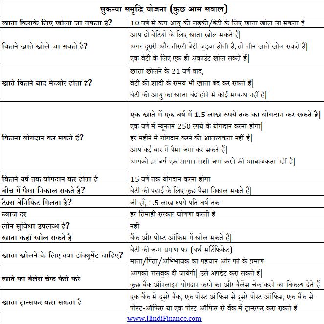 sukanya samriddhi yojana hindi sukanya yojana calculator सुकन्या समृद्धि योजना अपडेट इंटरेस्ट रेट कैलकुलेटर नियम लेटेस्ट न्यूज़