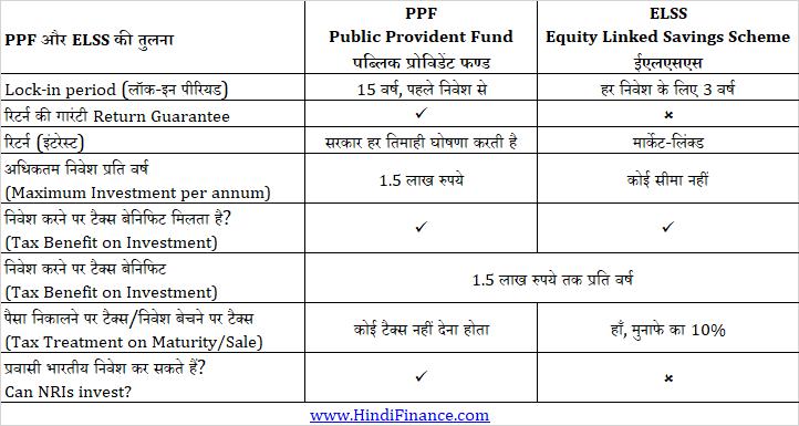 PPF vs ELSS vs PPF hindi पीपीएफ ईएलएसएस में अंतर