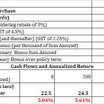 lic new endowment plan details in hindi premium calculator review एलआईसी न्यू एंडोमेंट प्लान 814