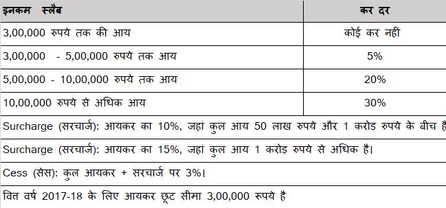 income tax slab 2017-2018 in hindi इनकम टैक्स स्लैब आयकर की दरें