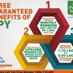 अटल पेंशन योजना नियम पूरी जानकारीलाभ पेंशन
