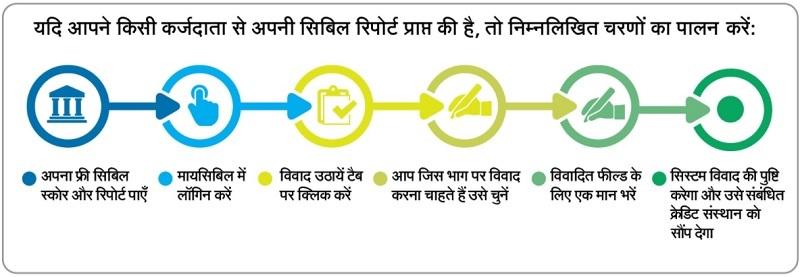 cibil dispute resolution in hindi
