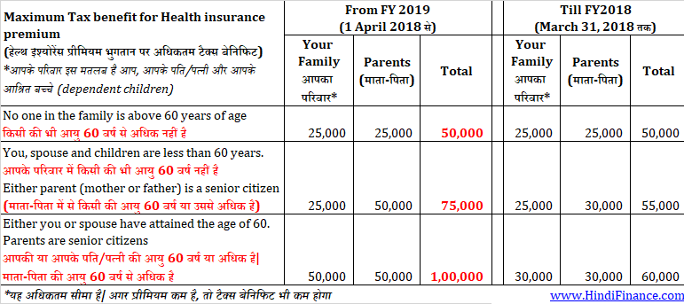 health insurance tax benefit FY2019 हेल्थ इंश्योरेंस टैक्स बेनिफिट FY2019
