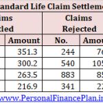 Claim Settlement Ratio for FY2017 (Life Insurance): कौनसी है बेस्ट लाइफ इंश्योरेंस कंपनी?