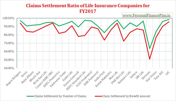 2017 2018 जीवन बीमा कंपनी क्लेम सेटलमेंट claim settlement ratio 2018 बेस्ट लाइफ इंश्योरेंस कंपनी