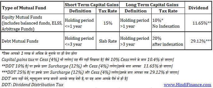 Exemptions on long term capital gains tax