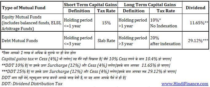 long term capital gain लॉन्ग टर्म कैपिटल गेन इक्विटी म्यूच्यूअल फण्ड शेयर dividend डिविडेंड पर टैक्स बजट 2018