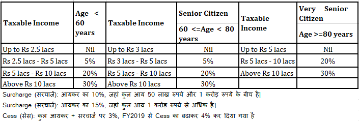 income tax slab FY2018 2019