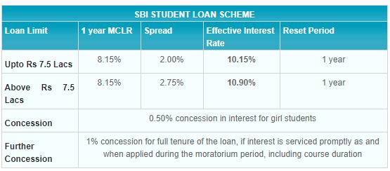 education loan sbi एजुकेशन लोन
