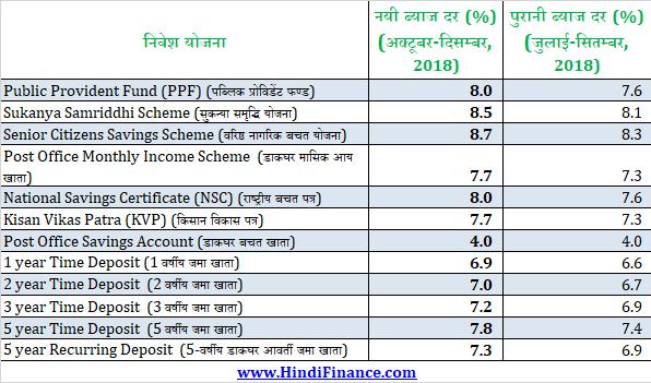 PPF Sukanya Samriddhi NSC KVP interest rate पीपीएफ इंटरेस्ट रेट, सुकन्या समृद्धि इंटरेस्ट रेट , NSC इंटरेस्ट रेट, किसान विकास पत्र ब्याज दर सीनियर सिटीजन्स सेविंग्स स्कीम