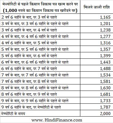 kisan vikas patra hindi किसान विकास पत्र