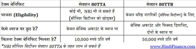 section 80TTA 80TTB tax benefit टैक्स बेनिफिट