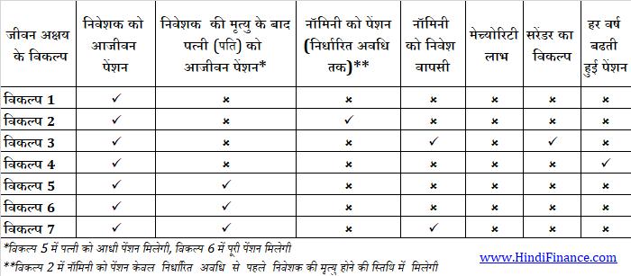 lic jeevan akshay VI hindi एलआईसी जीवन अक्षय 6 proposal form