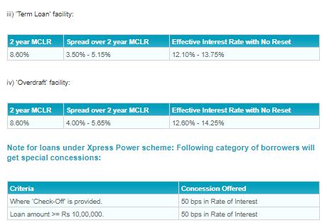 Sbi xpress power personal loan स्टेट बैंक एक्सप्रेस पॉवर पर्सनल लोन