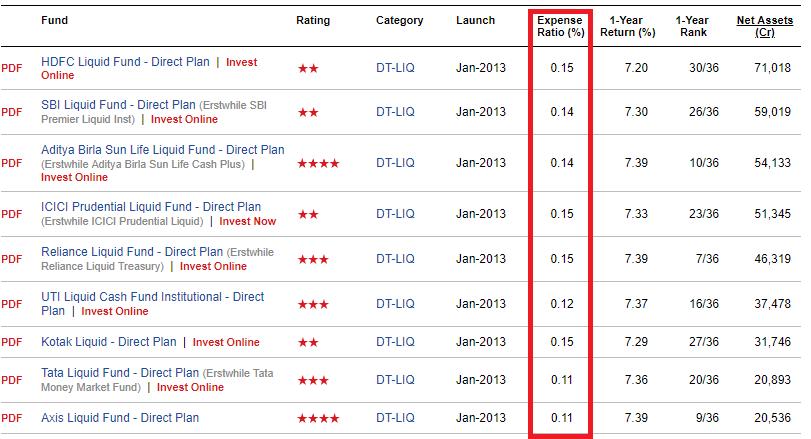 select best liquid fund बेस्ट लिक्विड फण्ड hindi