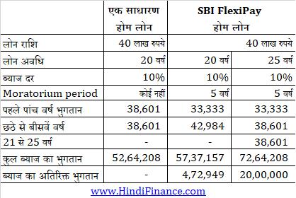 sbi home loan hindi एसबीआई होम लोन की जानकारी आवश्यक दस्तावेज