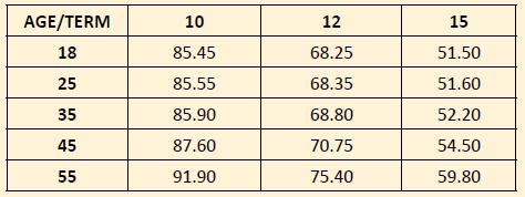 LIC Micro bachat plan premium table एलआईसी माइक्रो बचत प्लान प्रीमियम टेबल 851 प्लान