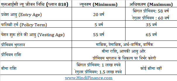 lic new jeevan nidhi टेबल 818 एलआईसी न्यू जीवन निधि
