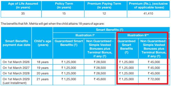 sbi चाइल्ड इंश्योरेंस प्लान एसबीआई स्मार्ट चेम्प इन्शुरन्स प्लान sbi smart champ चाइल्ड इन्शुरन्स प्लान Lic child plan in hindi Sbi child plan in hindi Sbi life insurance child plan in hindi