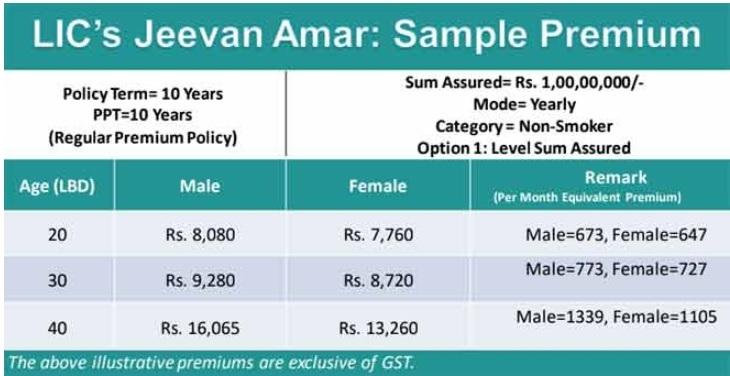 एलआईसी जीवन अमर  प्लान 855 पूरी जानकारी एलआईसी टर्म इन्श्योरेंसं LIC Jeevan Amar in hindi